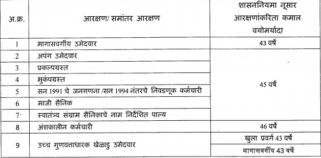 Age Limit For Umed MSRLM Dhule Exam